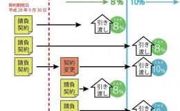 消費税 8% 10% 契約 引き渡し