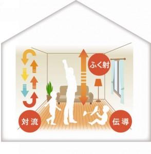 床 暖房 輻射熱 伝導 対流 標準